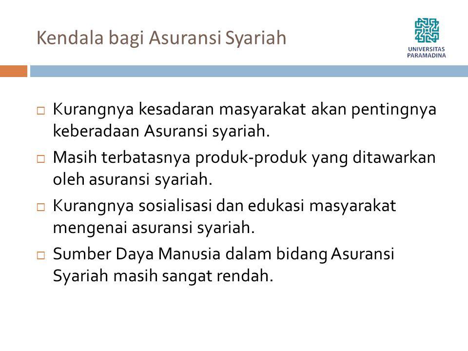 Kendala bagi Asuransi Syariah