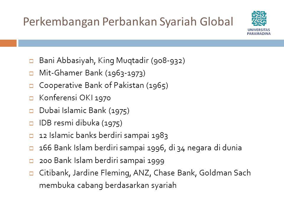 Perkembangan Perbankan Syariah Global