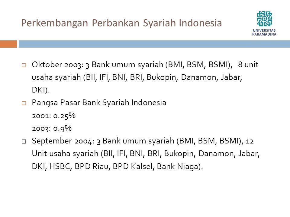 Perkembangan Perbankan Syariah Indonesia