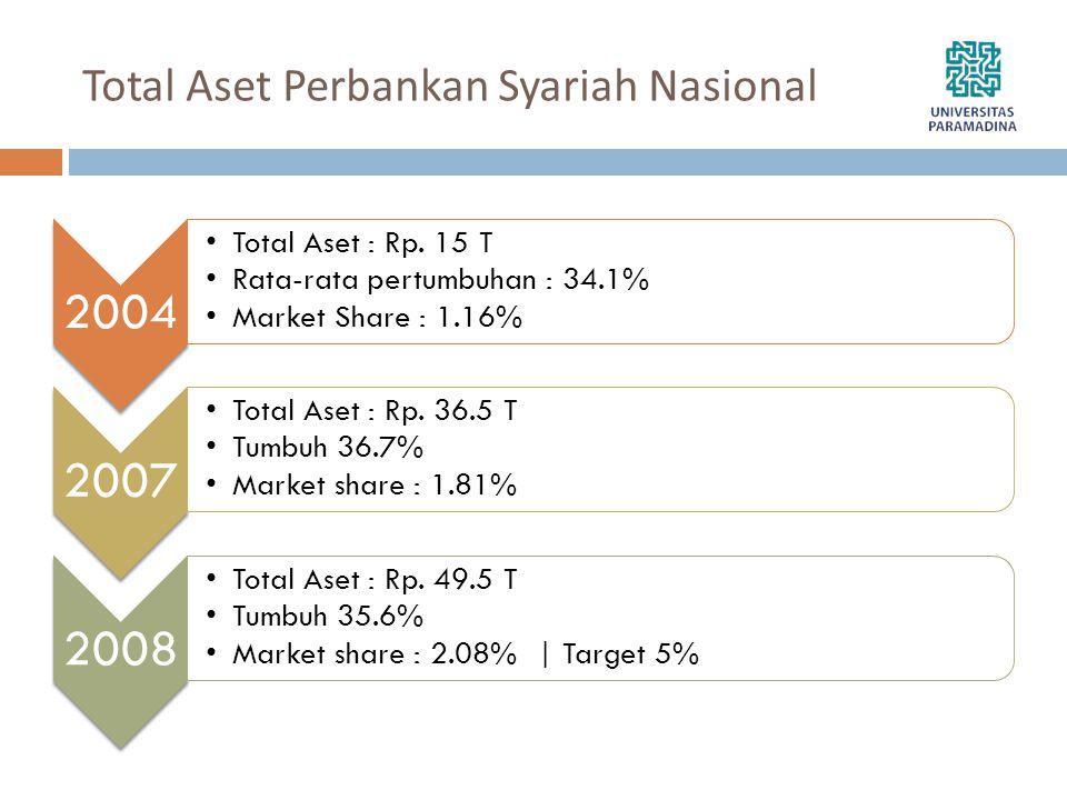 Total Aset Perbankan Syariah Nasional