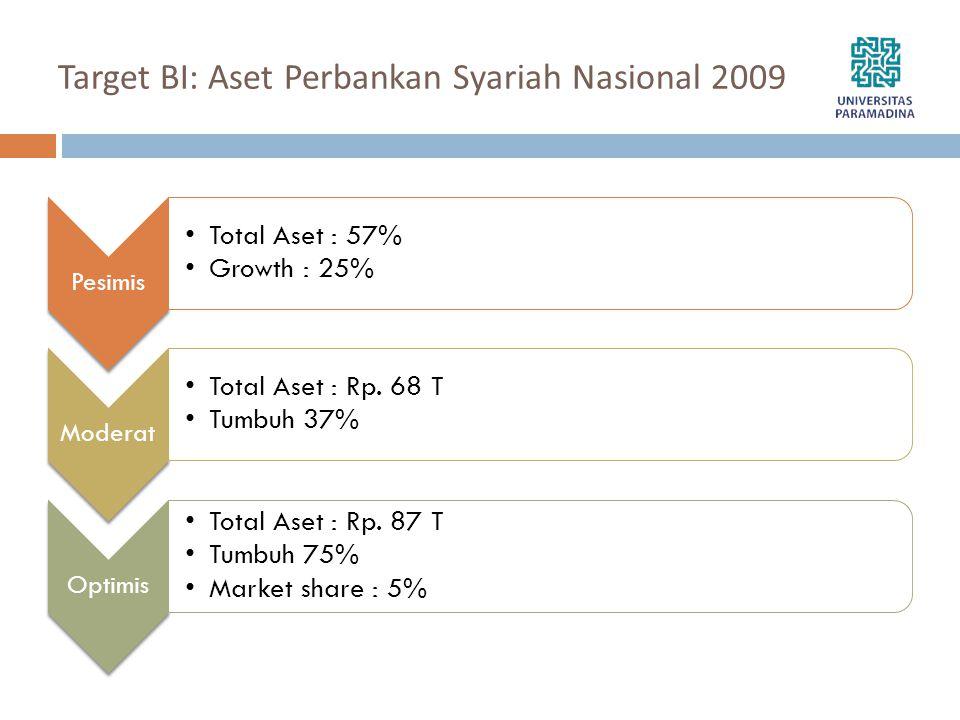 Target BI: Aset Perbankan Syariah Nasional 2009