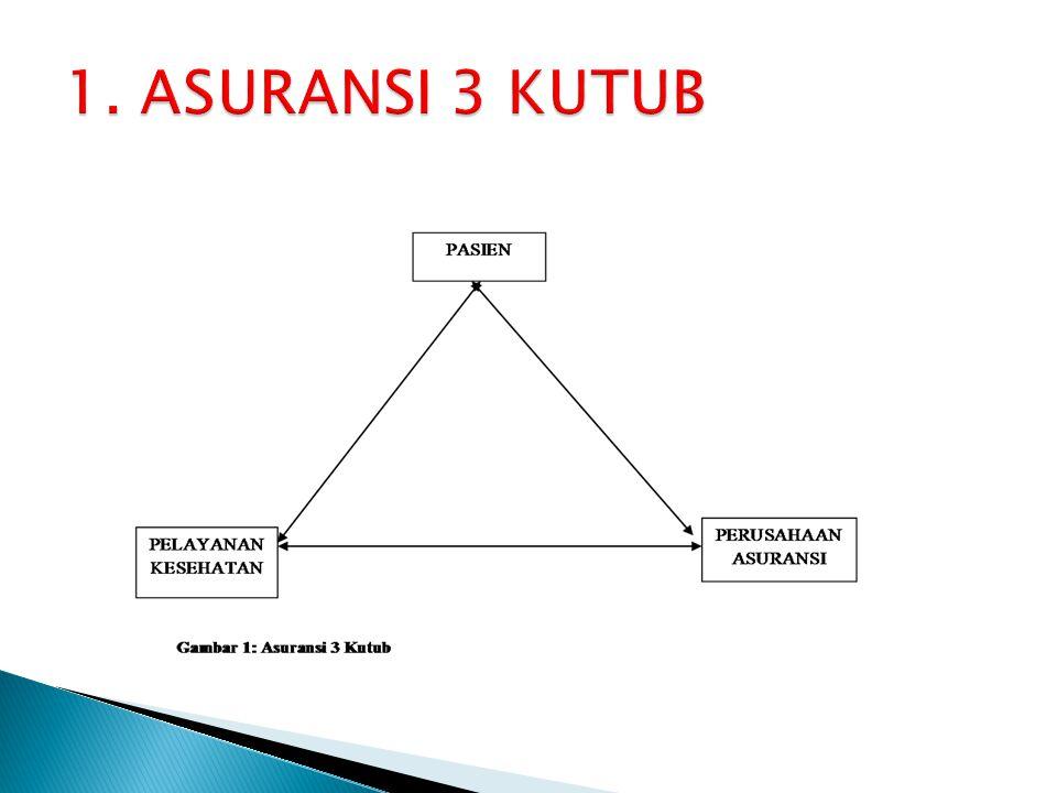 1. ASURANSI 3 KUTUB