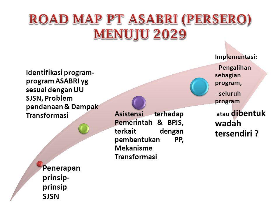 ROAD MAP PT ASABRI (PERSERO) MENUJU 2029