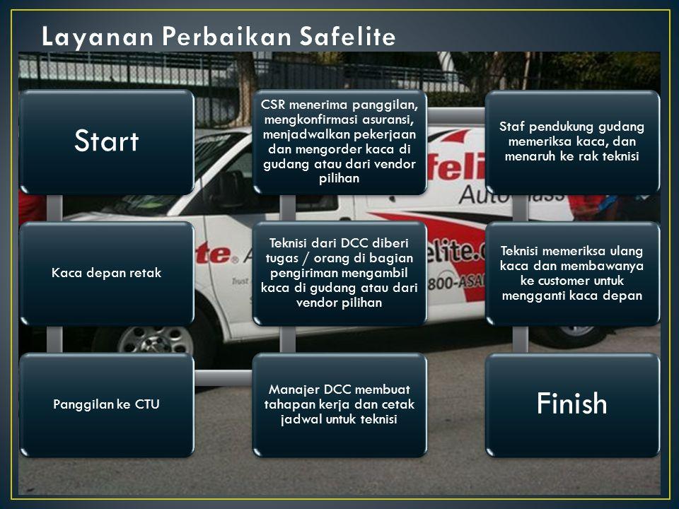 Layanan Perbaikan Safelite