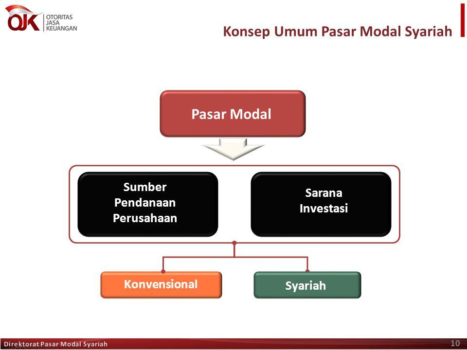 Konsep Umum Pasar Modal Syariah