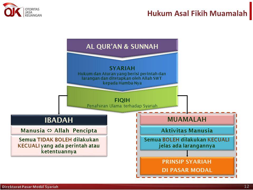 Hukum Asal Fikih Muamalah