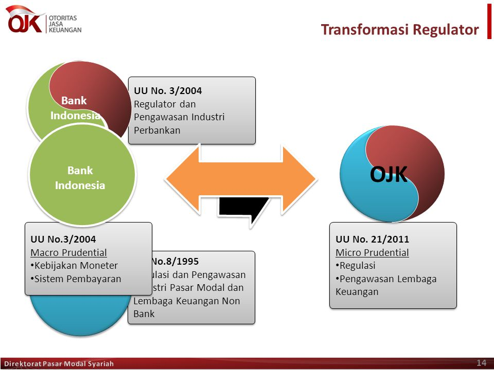 OJK Transformasi Regulator Bank Indonesia Bank Indonesia Bapepam-LK
