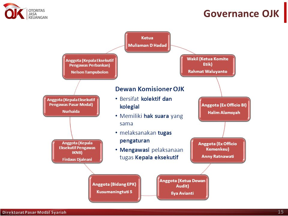 Governance OJK Dewan Komisioner OJK Bersifat kolektif dan kolegial
