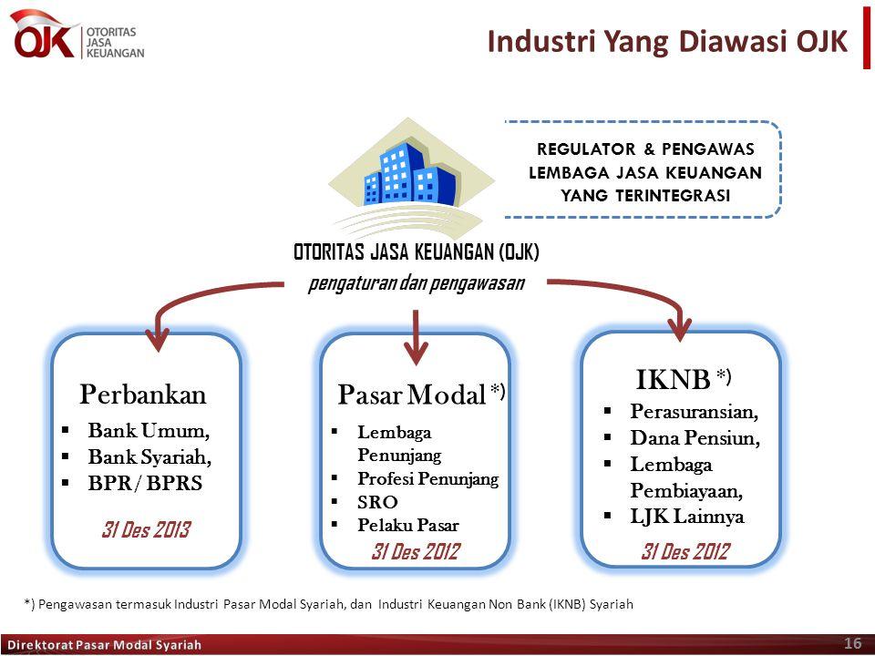 Industri Yang Diawasi OJK