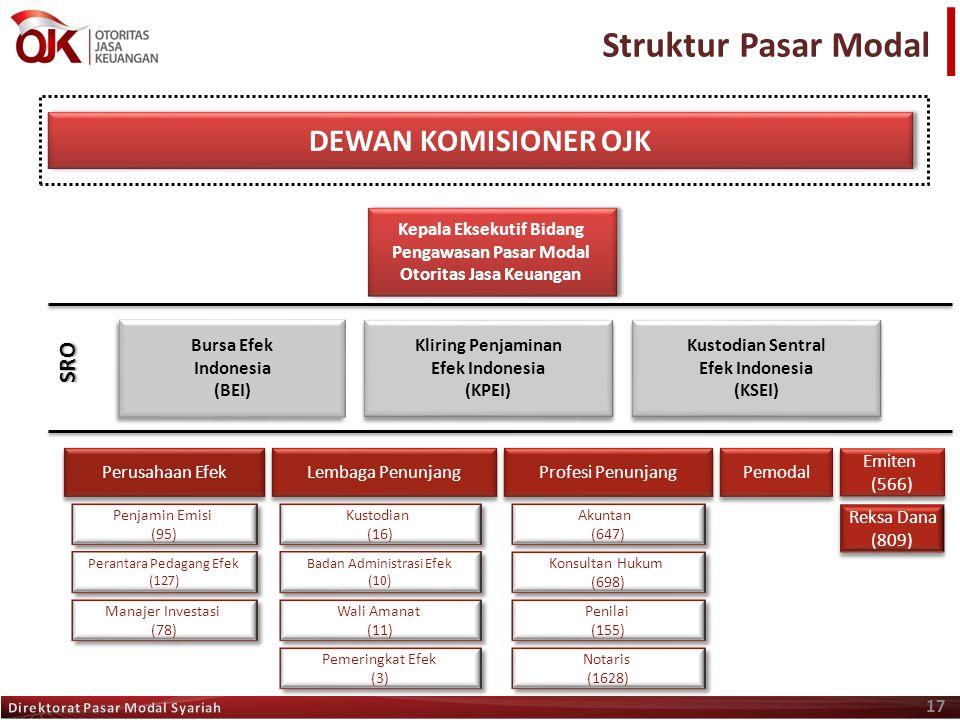 Kepala Eksekutif Bidang Pengawasan Pasar Modal Otoritas Jasa Keuangan