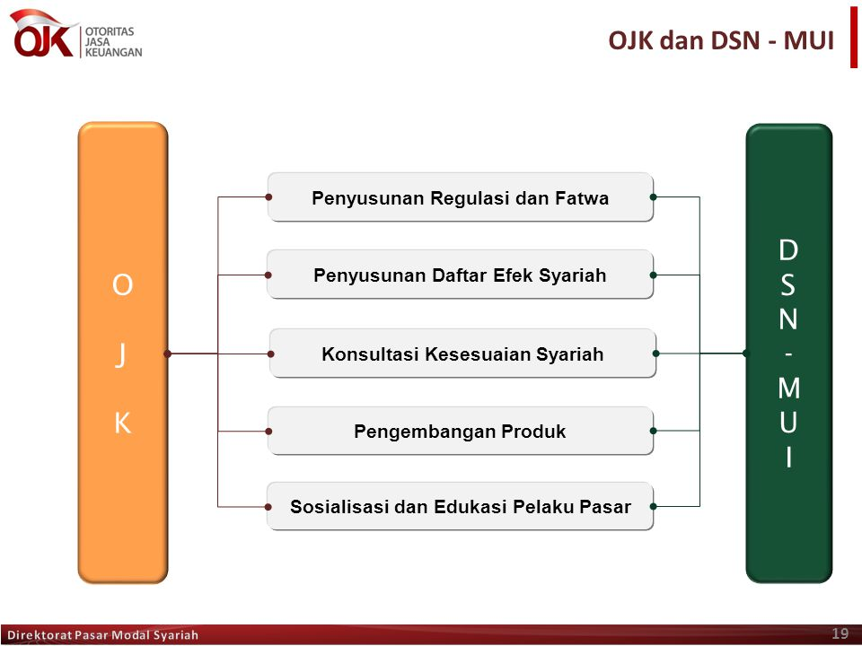 OJK dan DSN - MUI O J K D S N - M U I Penyusunan Regulasi dan Fatwa