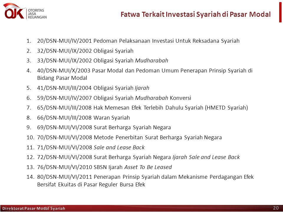 Fatwa Terkait Investasi Syariah di Pasar Modal