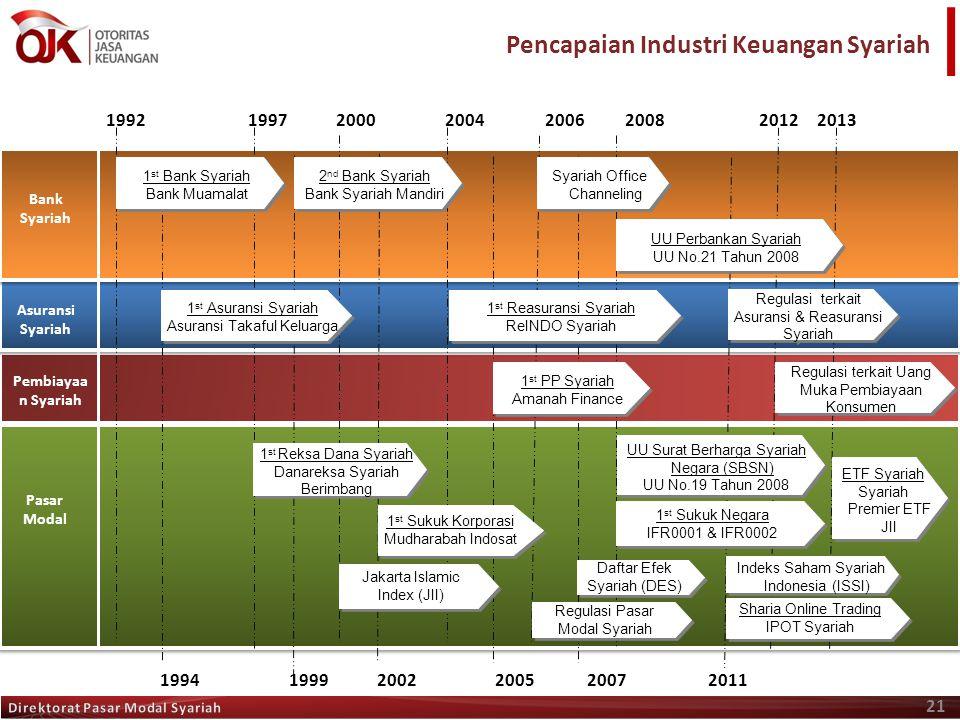 Pencapaian Industri Keuangan Syariah