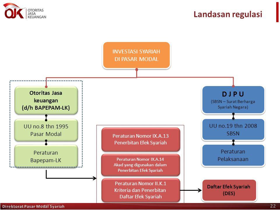 Otoritas Jasa keuangan (d/h BAPEPAM-LK) Daftar Efek Syariah (DES)