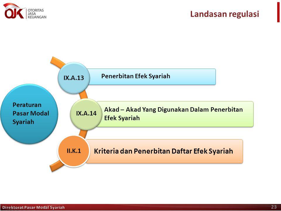 Landasan regulasi Kriteria dan Penerbitan Daftar Efek Syariah