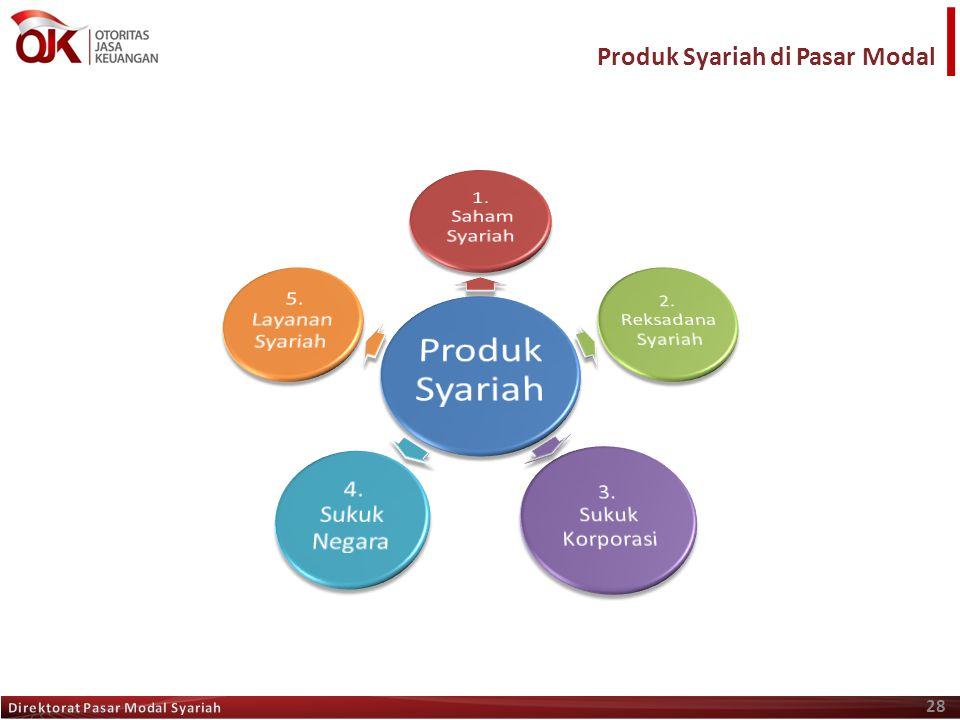 Produk Syariah di Pasar Modal 1. Saham Syariah 4. Sukuk Negara