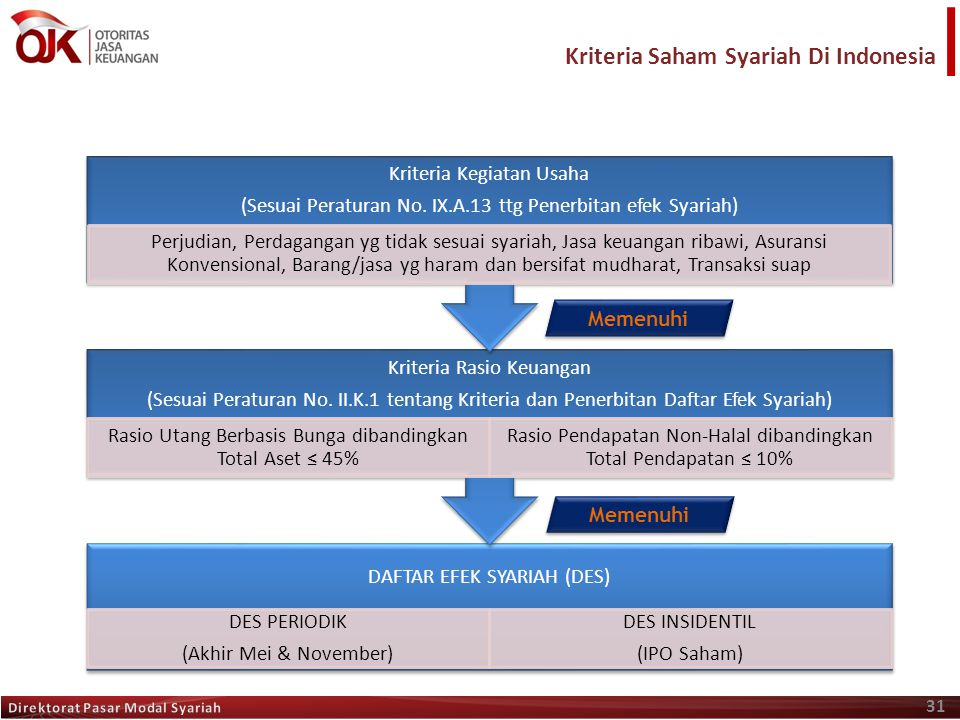 Kriteria Saham Syariah Di Indonesia