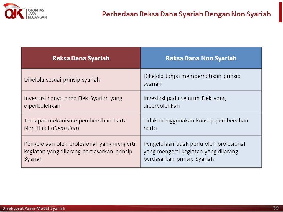 Perbedaan Reksa Dana Syariah Dengan Non Syariah