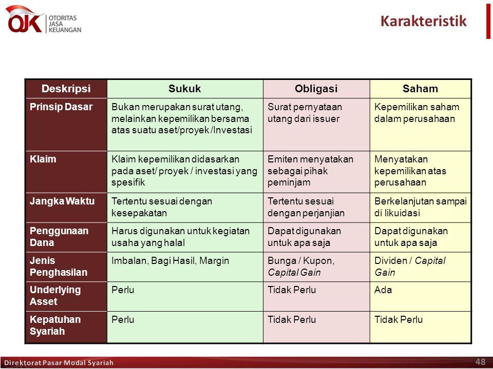 Karakteristik Deskripsi Sukuk Obligasi Saham Prinsip Dasar
