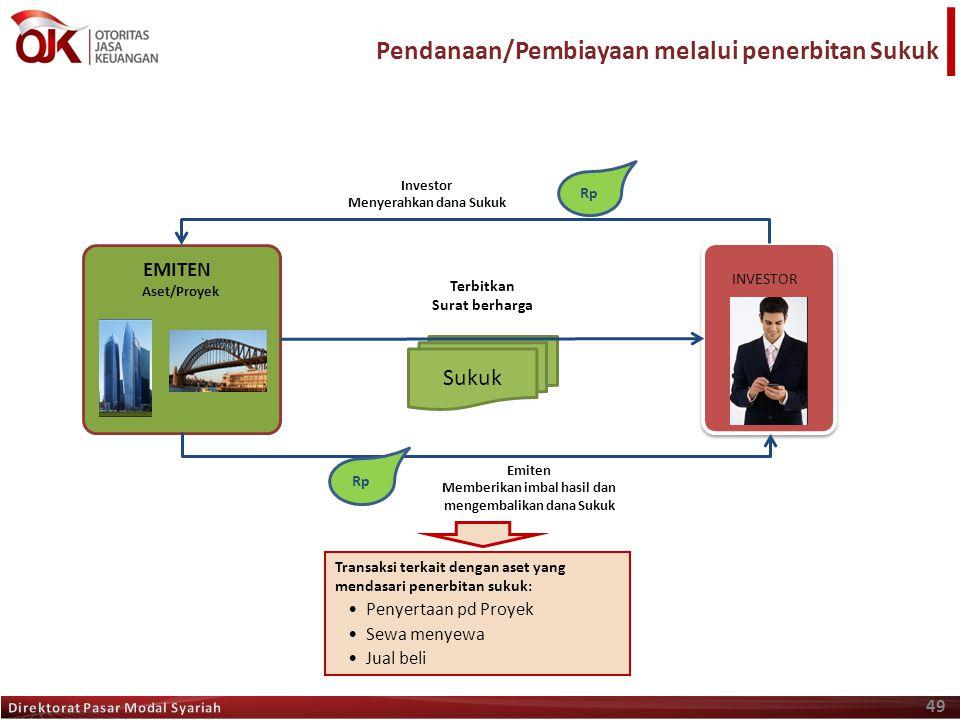 Pendanaan/Pembiayaan melalui penerbitan Sukuk