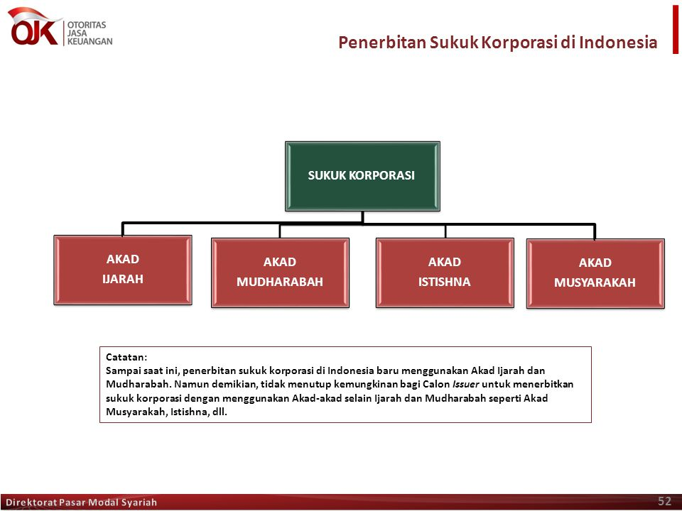 Penerbitan Sukuk Korporasi di Indonesia