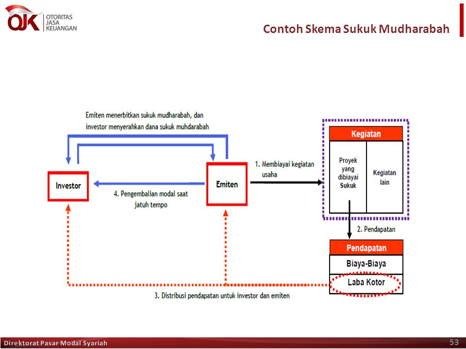 Contoh Skema Sukuk Mudharabah