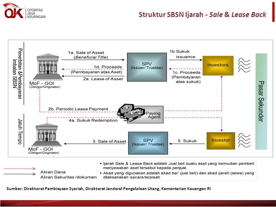 Struktur SBSN Ijarah - Sale & Lease Back