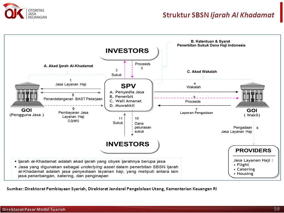 Struktur SBSN Ijarah Al Khadamat