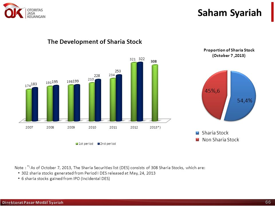 Proportion of Sharia Stock (October 7 ,2013)