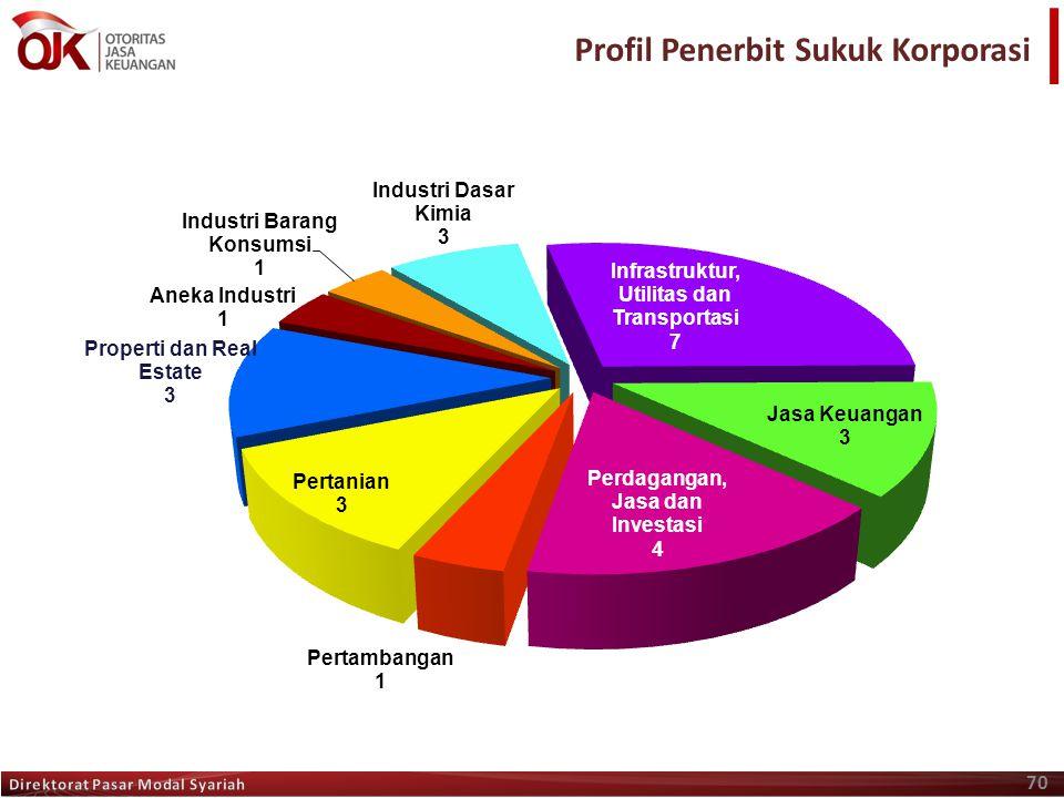 Profil Penerbit Sukuk Korporasi