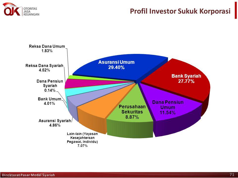 Profil Investor Sukuk Korporasi