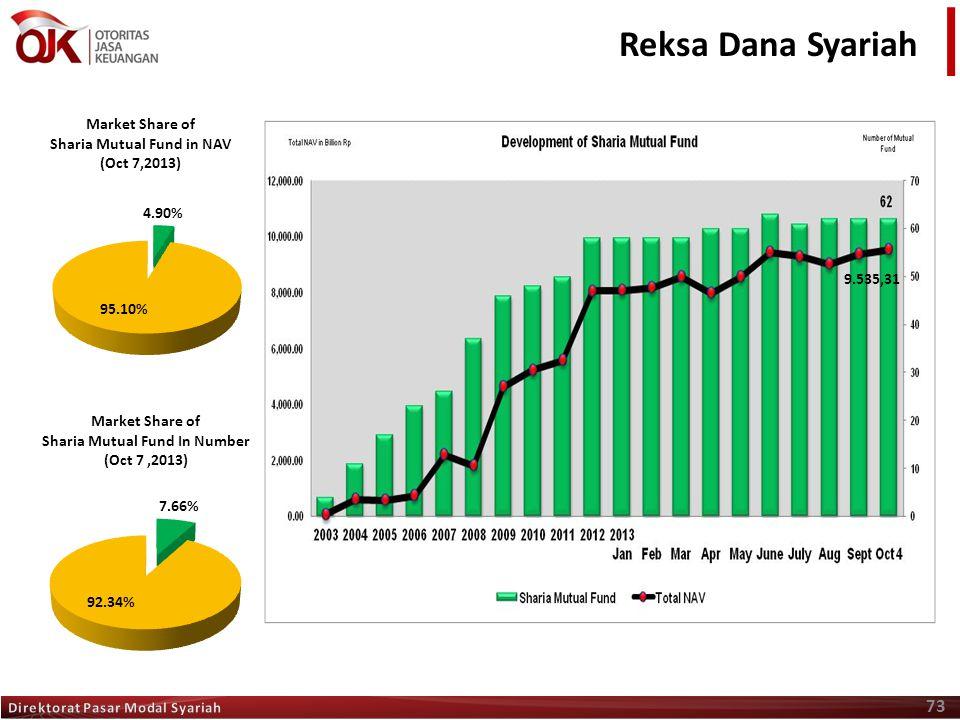 Reksa Dana Syariah 9.535,31 Direktorat Pasar Modal Syariah