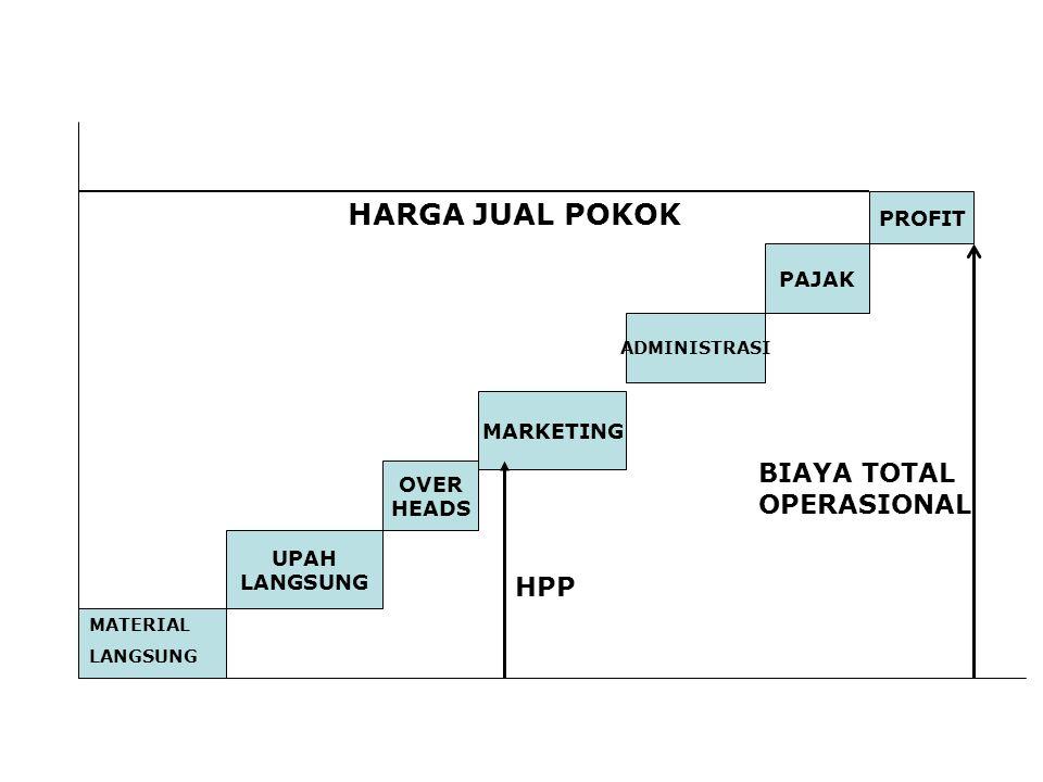 HARGA JUAL POKOK BIAYA TOTAL OPERASIONAL HPP PROFIT PAJAK MARKETING