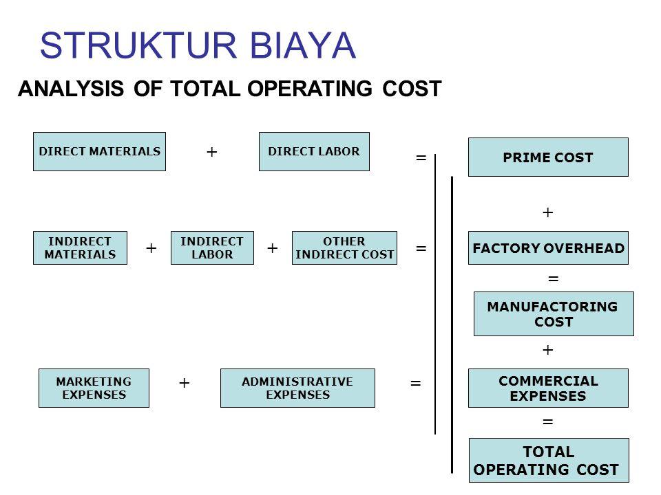 STRUKTUR BIAYA ANALYSIS OF TOTAL OPERATING COST + = + + + = = + + = =