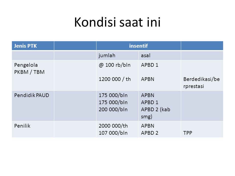 Kondisi saat ini Jenis PTK insentif jumlah asal Pengelola PKBM / TBM