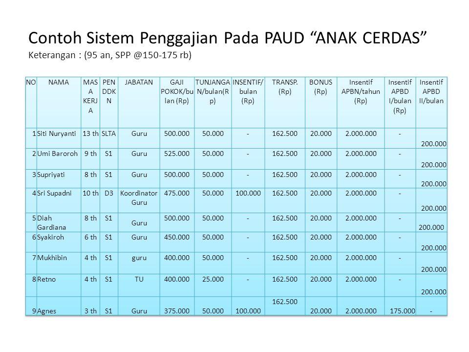 Contoh Sistem Penggajian Pada PAUD ANAK CERDAS Keterangan : (95 an, SPP @150-175 rb)