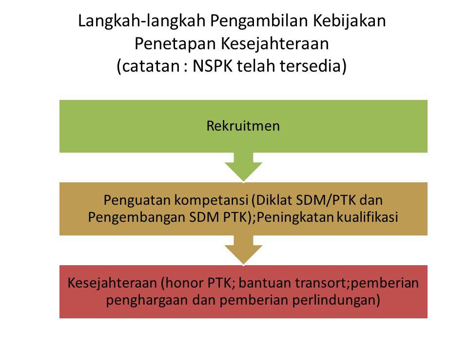 Langkah-langkah Pengambilan Kebijakan Penetapan Kesejahteraan (catatan : NSPK telah tersedia)