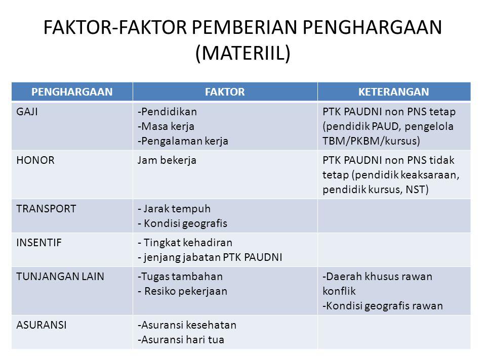 FAKTOR-FAKTOR PEMBERIAN PENGHARGAAN (MATERIIL)