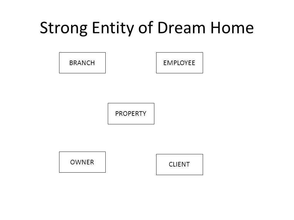 Strong Entity of Dream Home