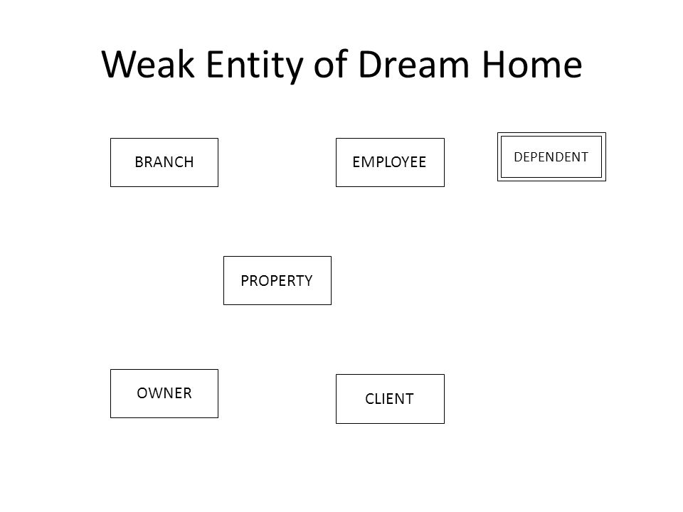 Weak Entity of Dream Home