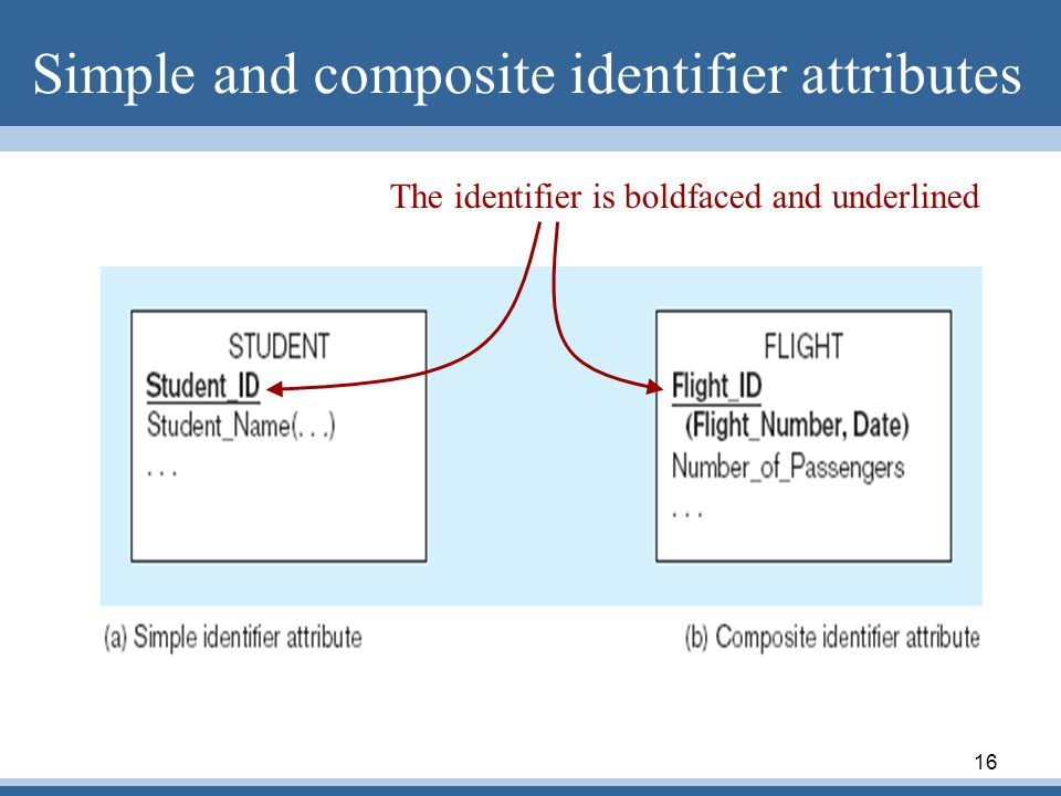 Simple and composite identifier attributes
