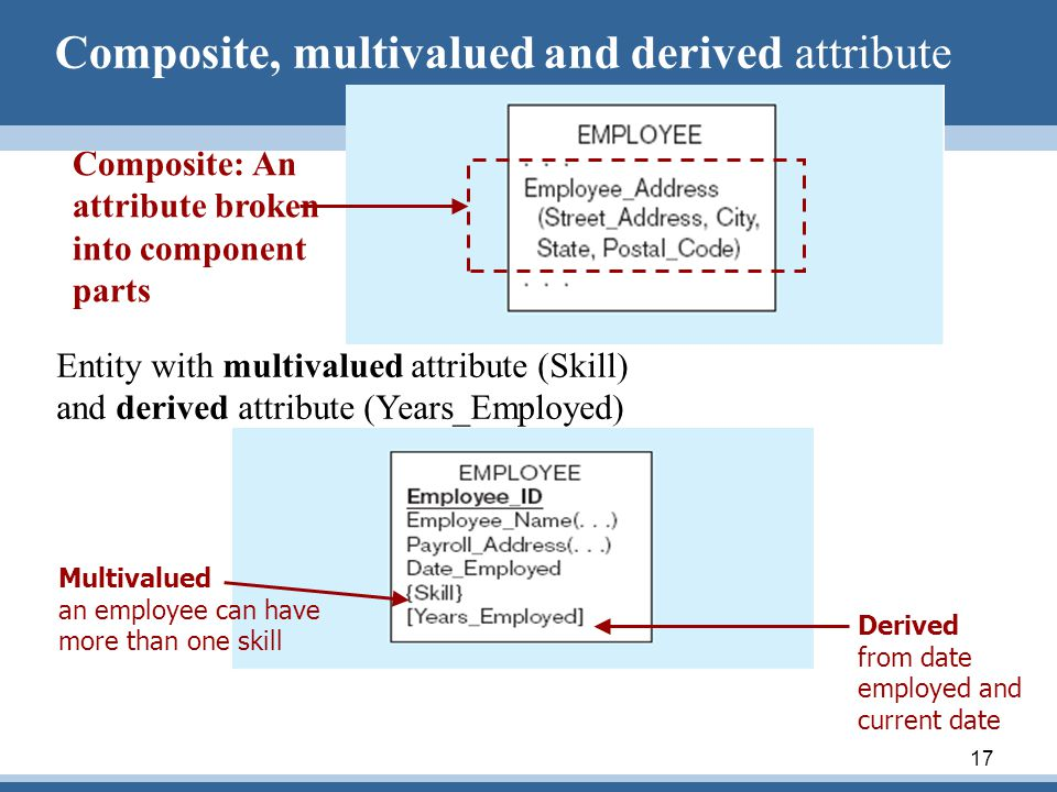 Composite, multivalued and derived attribute
