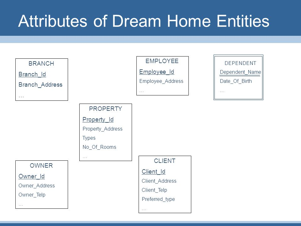 Attributes of Dream Home Entities