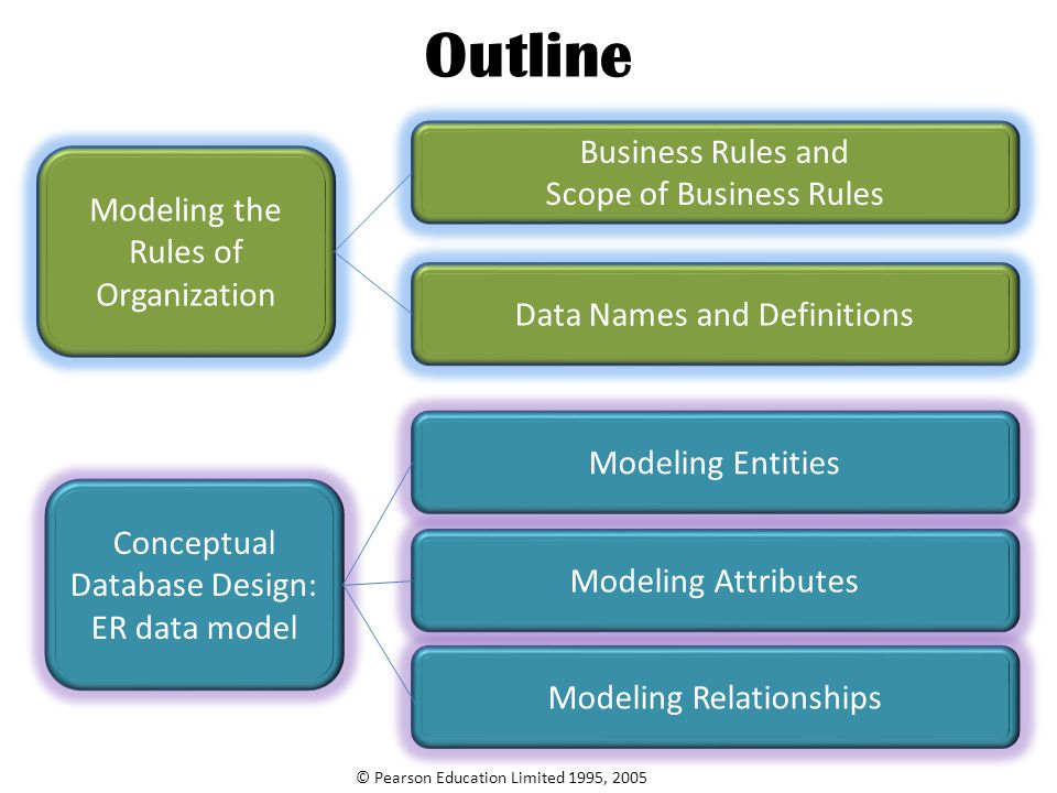 Outline Business Rules and Scope of Business Rules