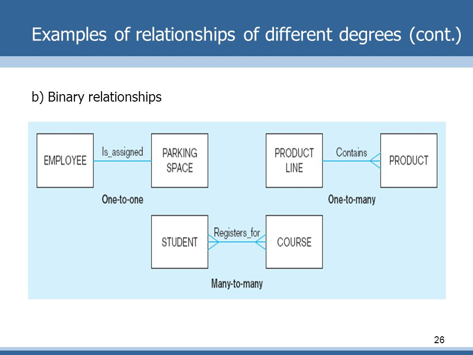 Examples of relationships of different degrees (cont.)