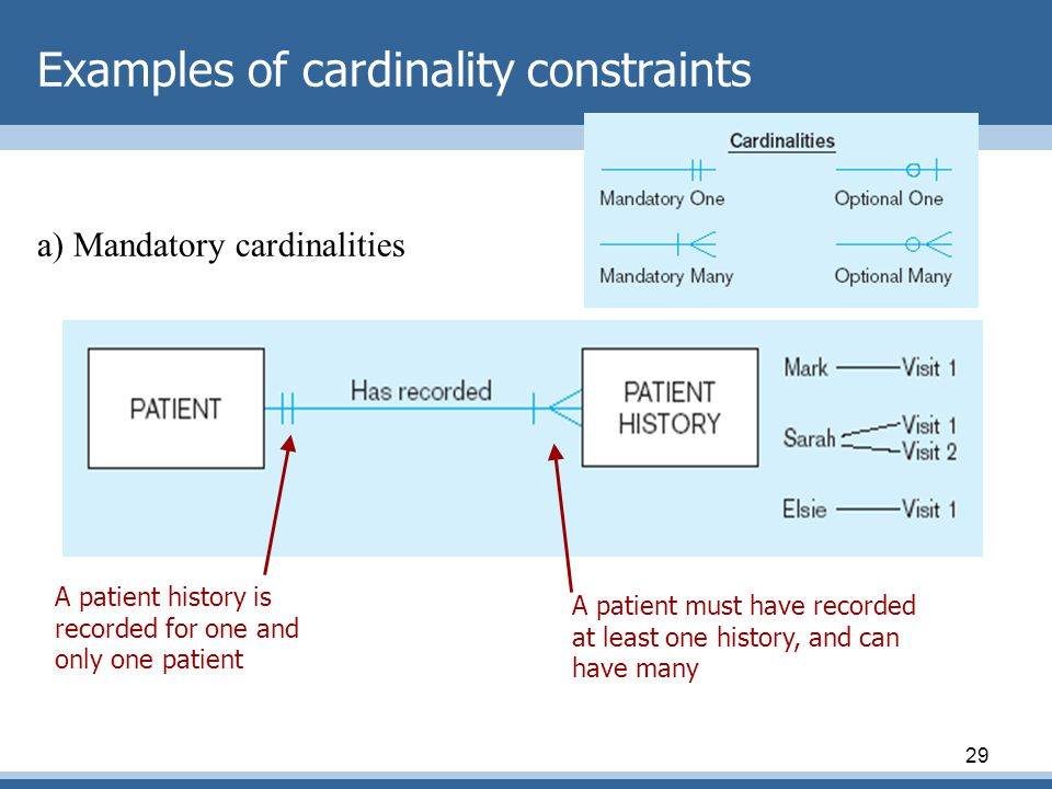 Examples of cardinality constraints