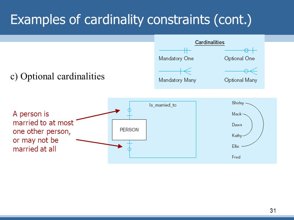 Examples of cardinality constraints (cont.)
