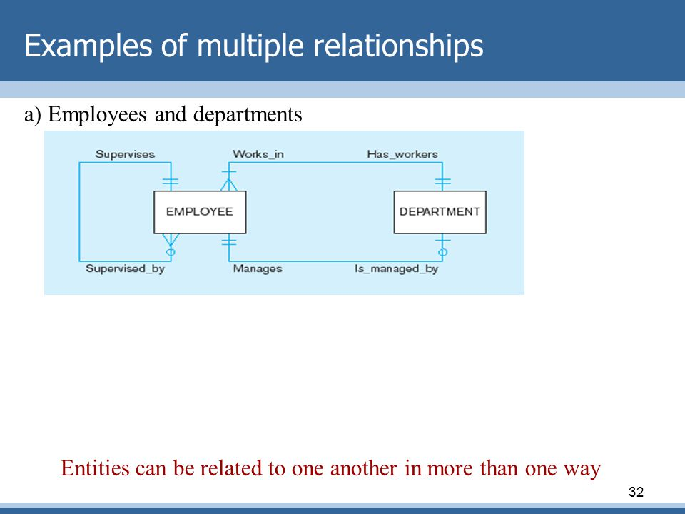 Examples of multiple relationships