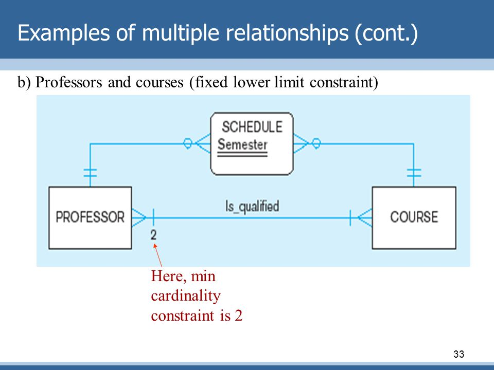 Examples of multiple relationships (cont.)