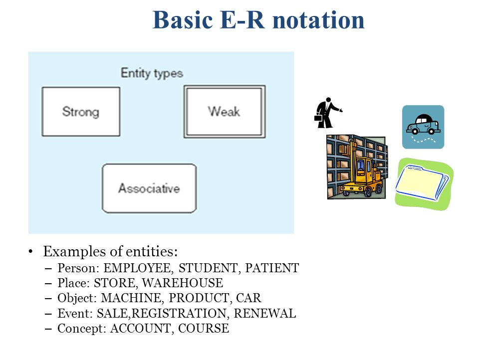 Basic E-R notation Examples of entities: